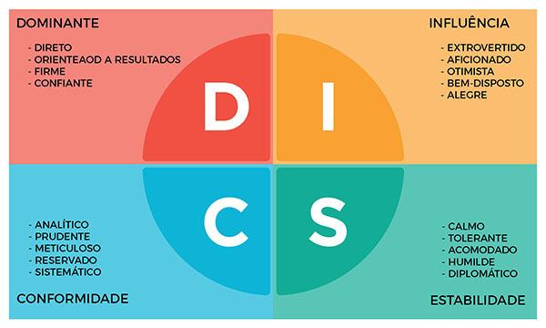 Estilo DISC